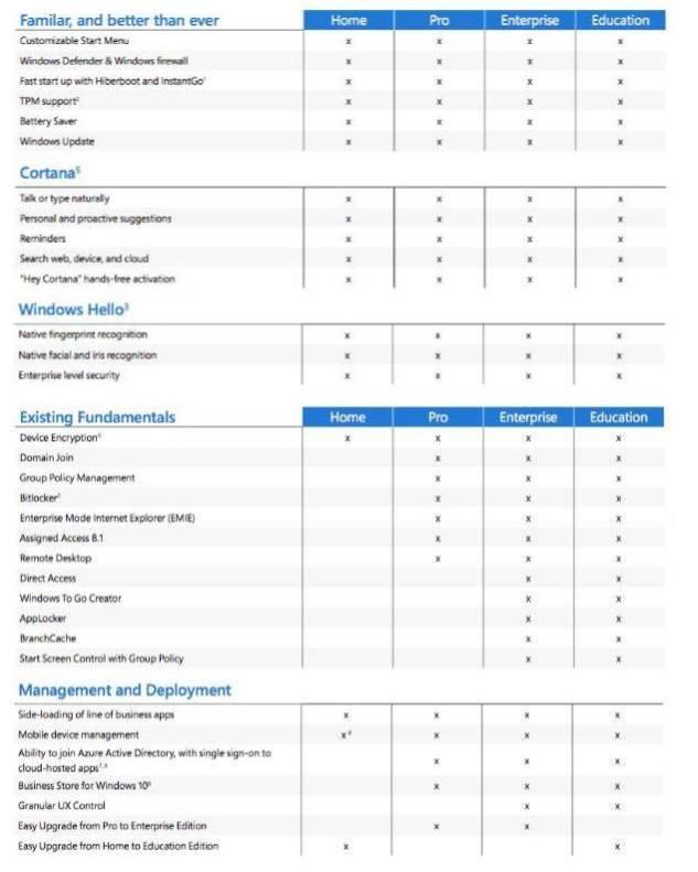 Tabella comparativa versioni Windows 10