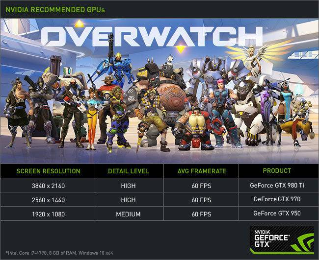 NVIDIA Overwatch Beta n-Series